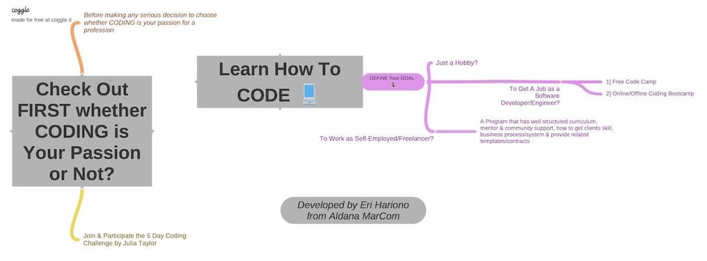 Mind mapping Eri untuk orang yang ingin menjadi developer